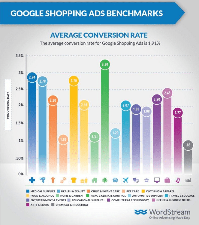 shopping ads benchmark conversionrate
