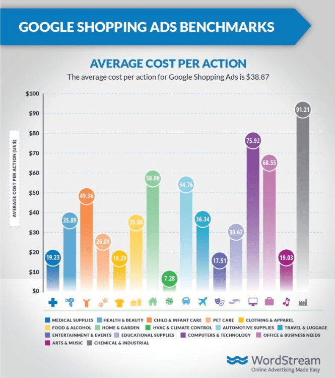 shopping ads benchmark cpa