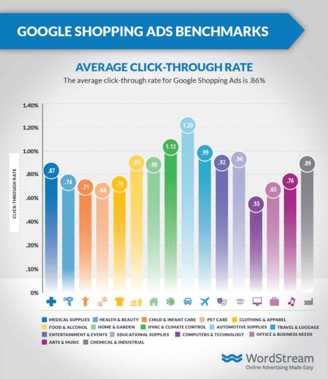 shopping ads benchmark ctr
